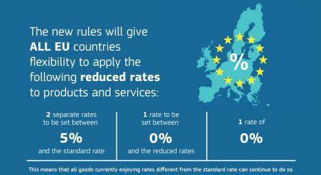 La Commision Européenne propose de réformer les taux de TVA dans toute l'Union Européenne